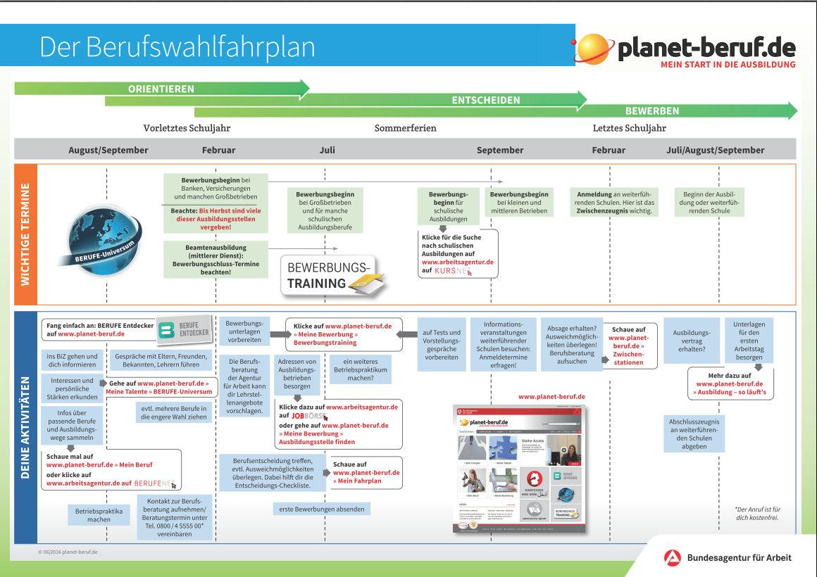 orientieren entscheiden bewerben - Planet Berufe Bewerbung